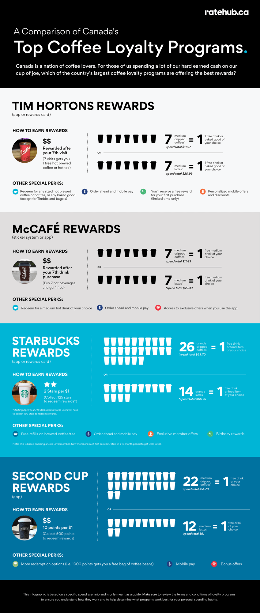 Coffee Loyalty Programs Canada