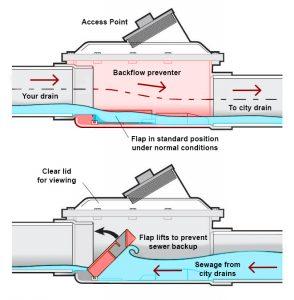 backflow-valve
