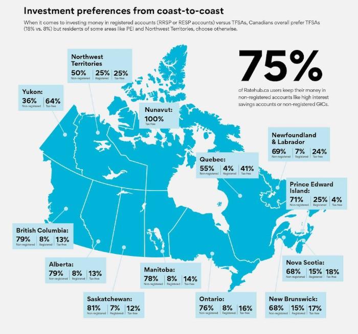 canadian-investing-statistics