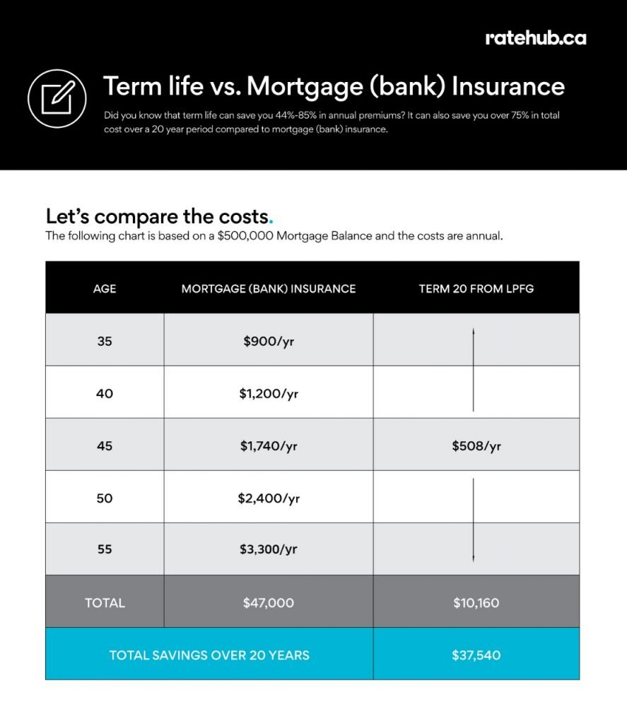 A table comparing the costs of mortgage insurance vs life insurance