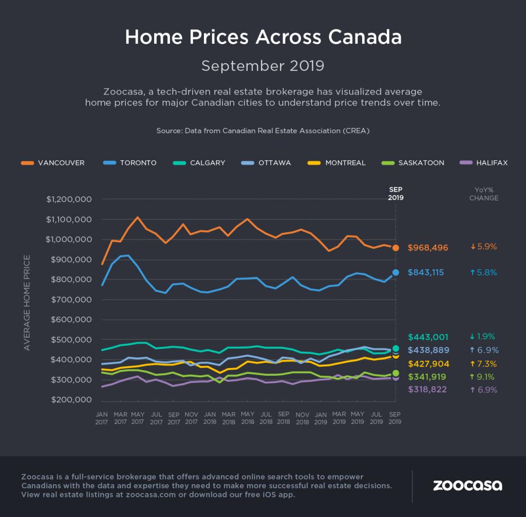 canada-home-prices-sep-2019-zoocasa (1)