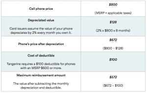 Tangerine World Mobile Device Insurance