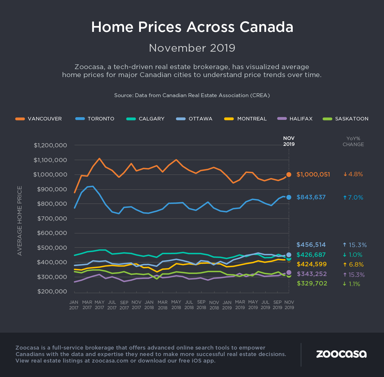 canada-home-prices-nov-2019-zoocasa