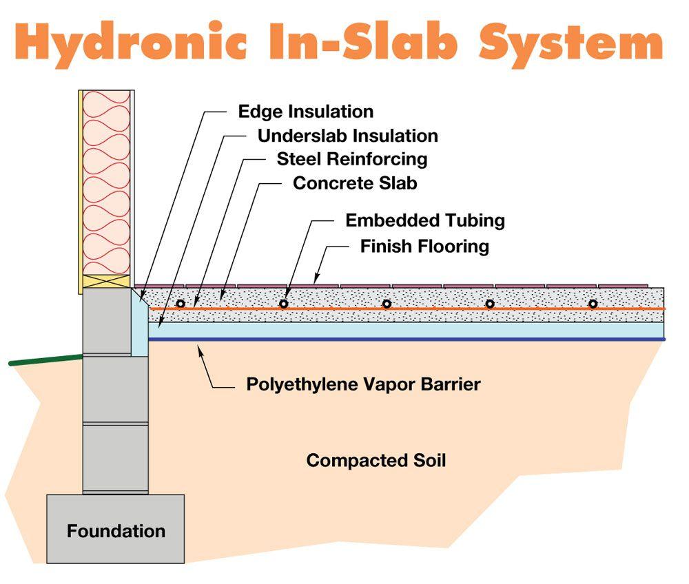 hydronic-radiant-flooring