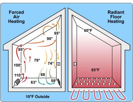 radiant-floor-heating-vs-furnace