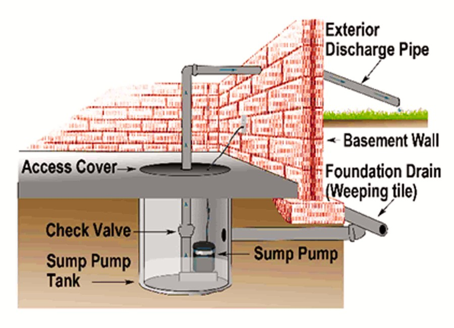 On Sump Pumps Flooding And Home Insurance Ratehub Ca
