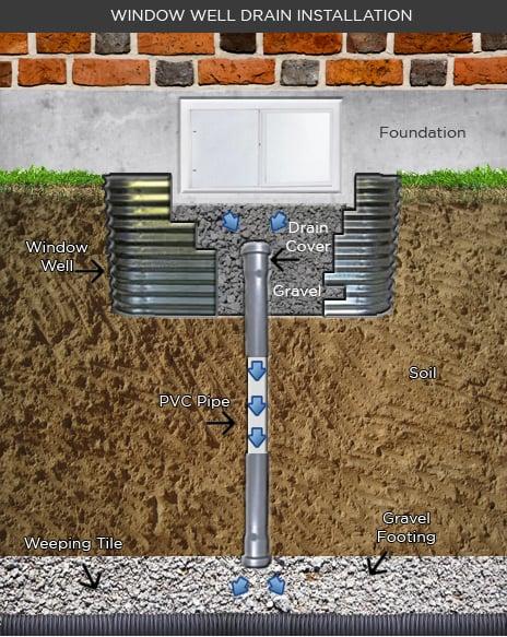 window-well-drain-installation