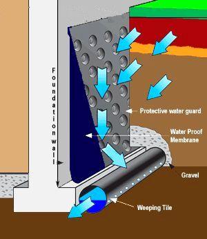 exterior-weeping-tile-diagram