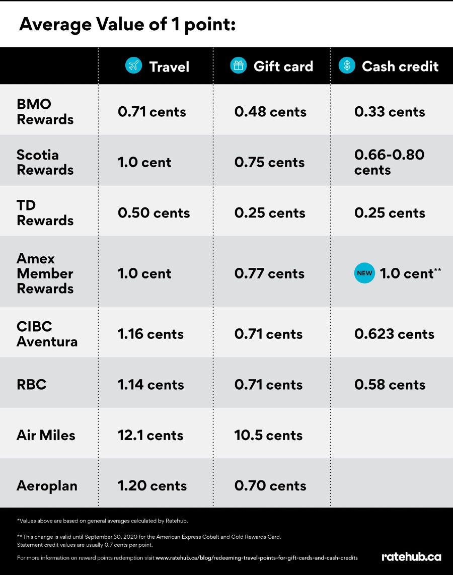 AMEX is increasing point values on statement credits by 14
