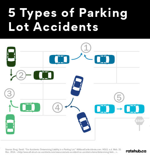 parking-lot-accident-examples