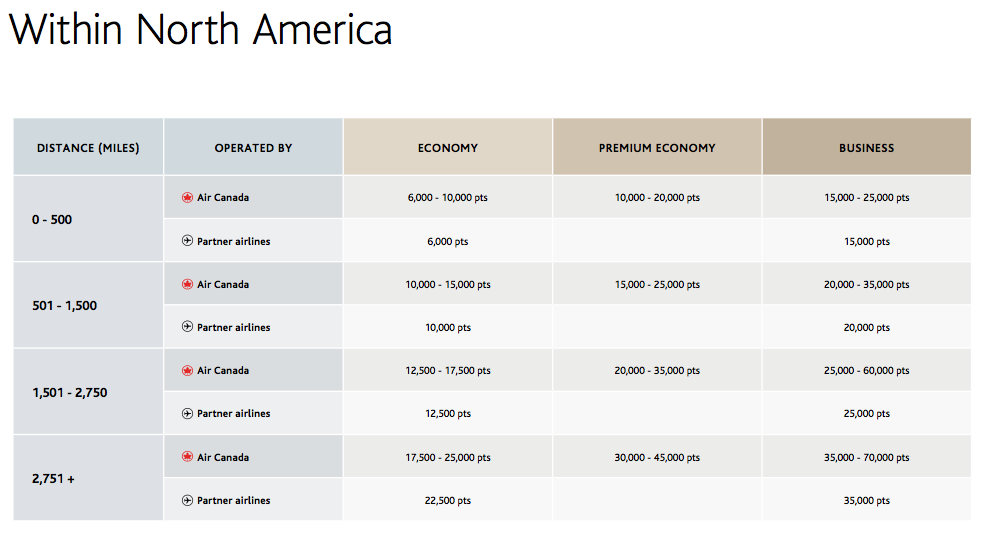 New Aeroplan Chart (within North America)