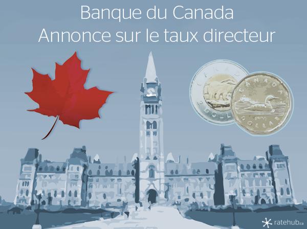 Taux directeur, Annonce de la Banque du Canada