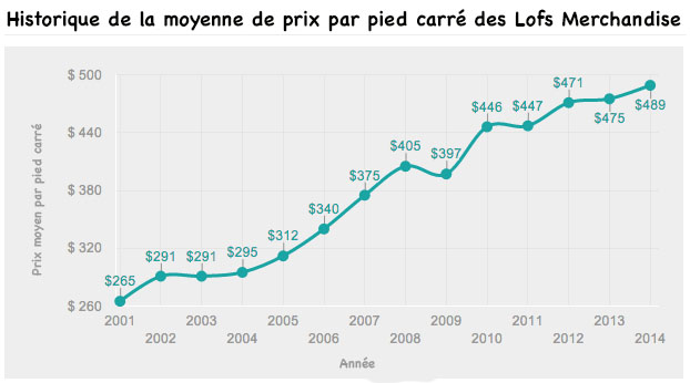 merchandise-lofts-trend-value-data