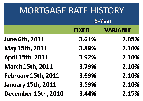Mortgage Monday