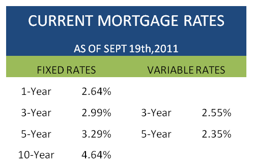 Mortgage Monday Update Sept 19 - Current Mortgage Rates Table