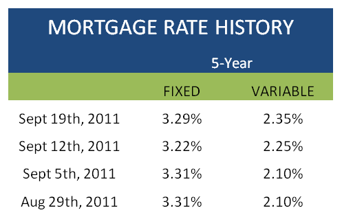 Mortgage Monday Update Sept 19 - Mortgage History Table