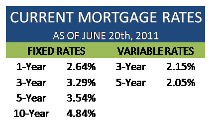 Current Mortgage Rates Canada