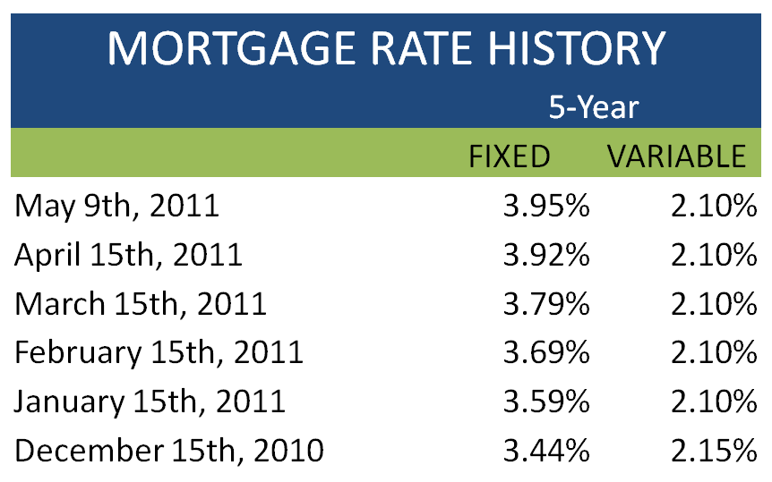 current Monday mortgage rates