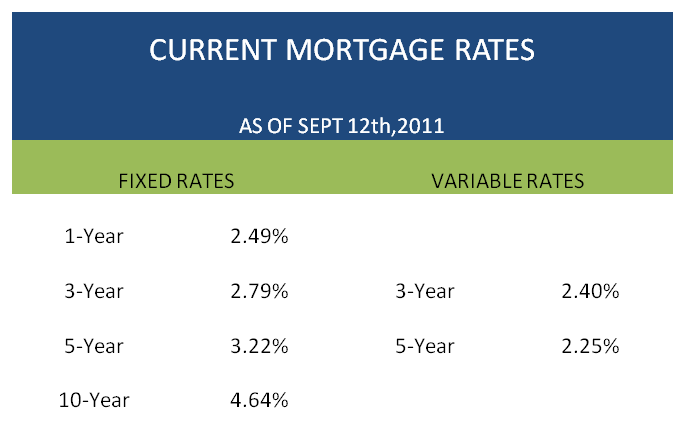 Current Mortgage rate chart