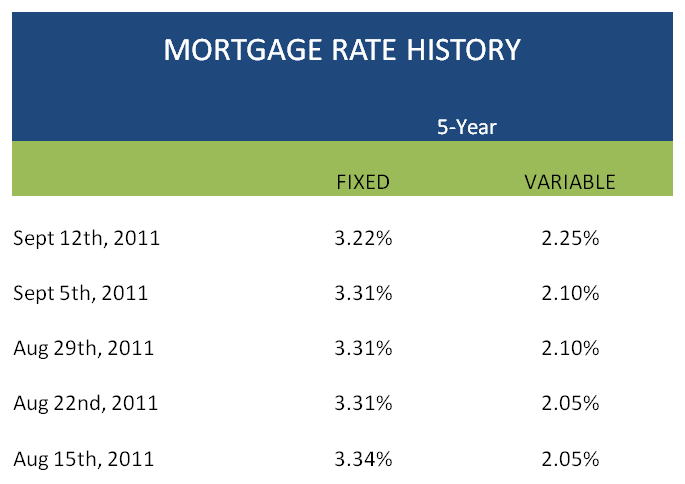 Mortgage Rate History Chart