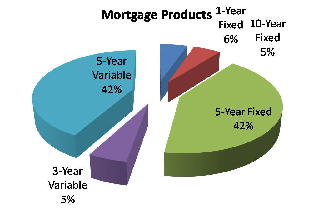 Mortgage Product Popularity