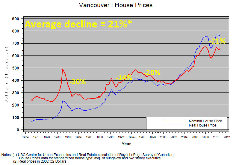 Vancouver Housing Bubble