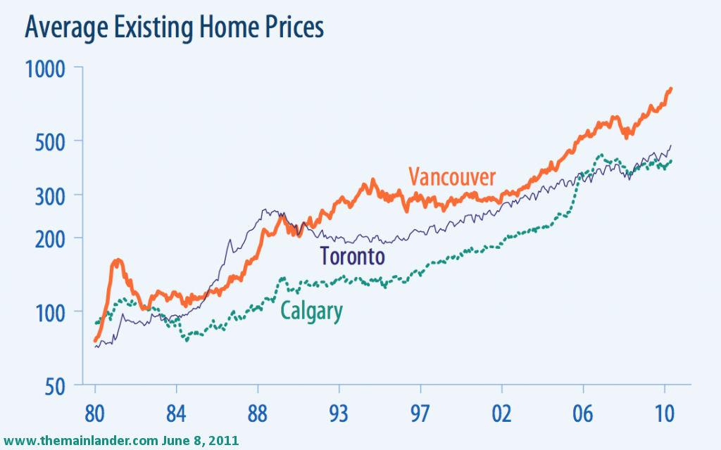 Vancouver Housing Market: A Visual Representation