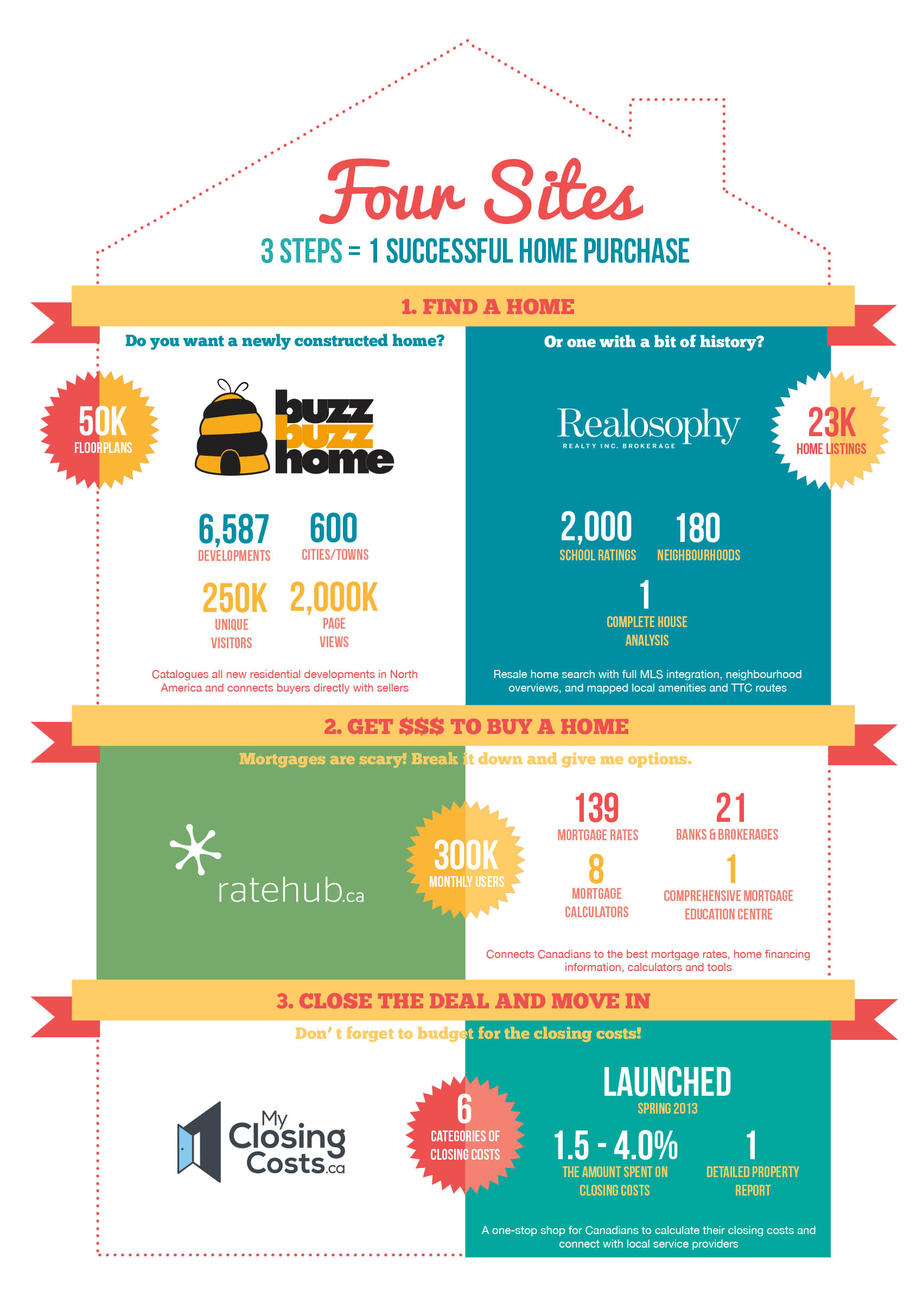 Four Home Sites Infographic